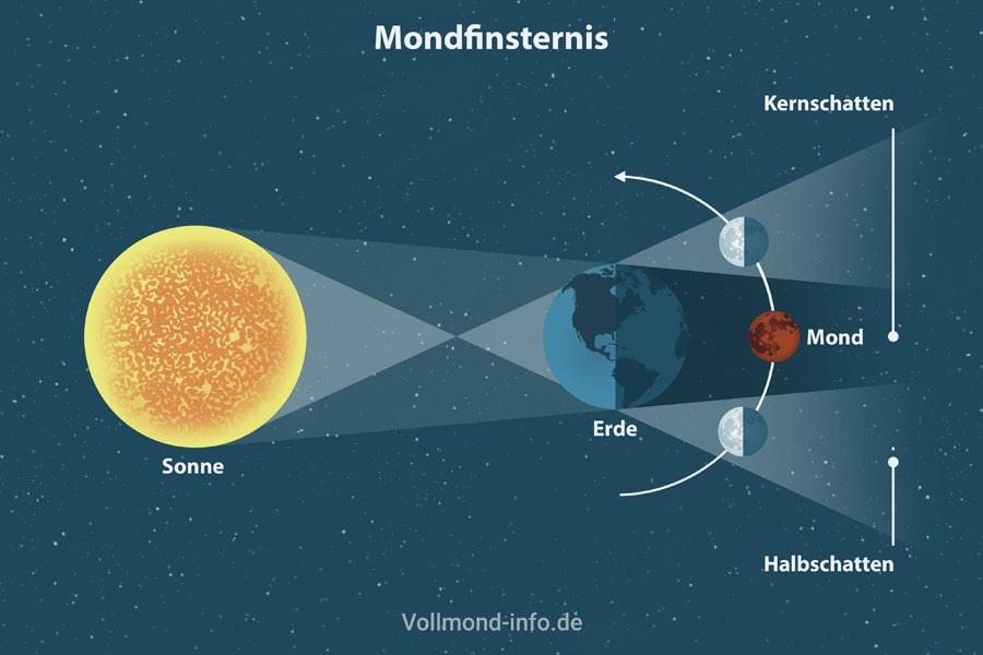 Die Mondfinsternis